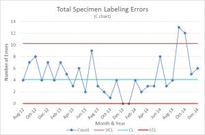 Current Specimen Labeling C Chart