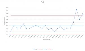 FMC Specimen Labeling C Chart