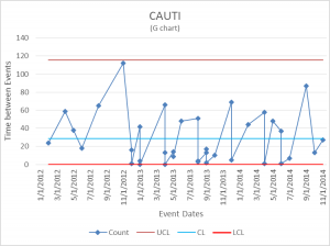 CAUTI - catheter acquired urinary tract infection